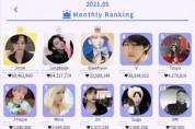 방탄소년단 지민, KDOL에서 10개월 연속 주간·월간 '명예의 전당' 1위 질주