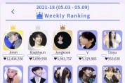 방탄소년단 지민, '케이돌'에서 39주 연속 주간 랭킹 1위에 올라